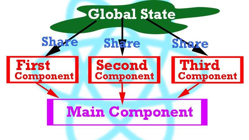 reactN react global state